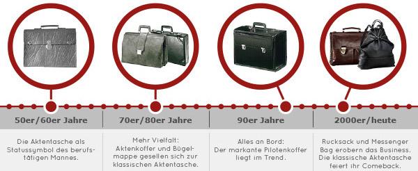 Entwicklung_der_Businesstasche_web